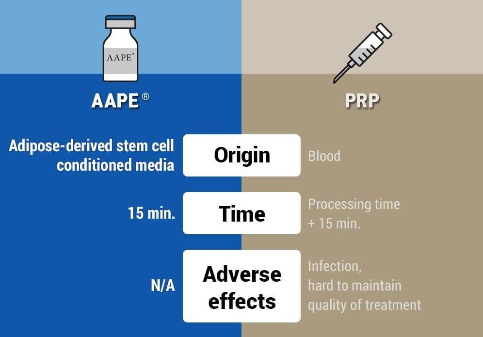 AAPE vs PRP