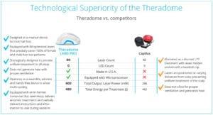 theradome vs capillus